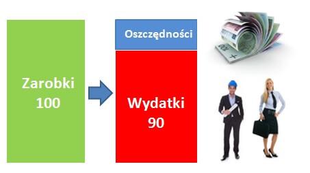 Finanse osobiste_oszczędnosci
