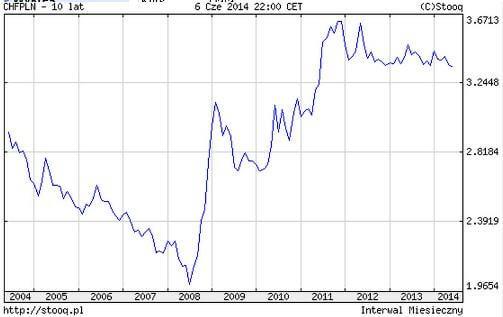 finanse osobiste CHFPLN 10 lat_small