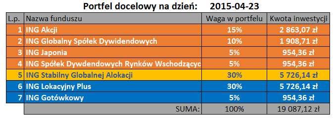 Portfel docelowy 2015-04-23