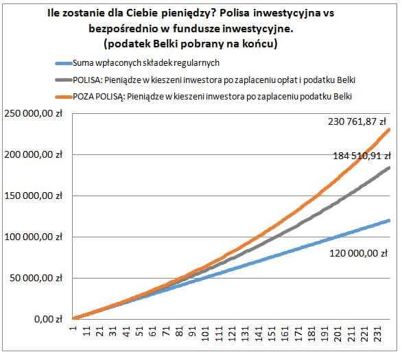 polisy inwestycjne - Belka na końcu wykres