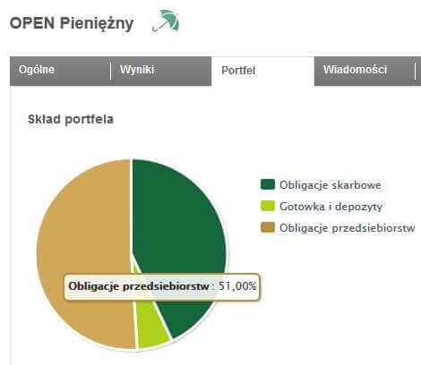 Źródło: bossafund.pl - skład portfela przykładowego funduszu