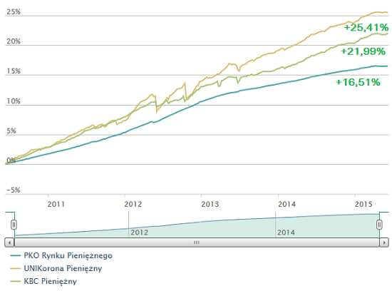 wykres fundusze pieniezne i gotowkowe