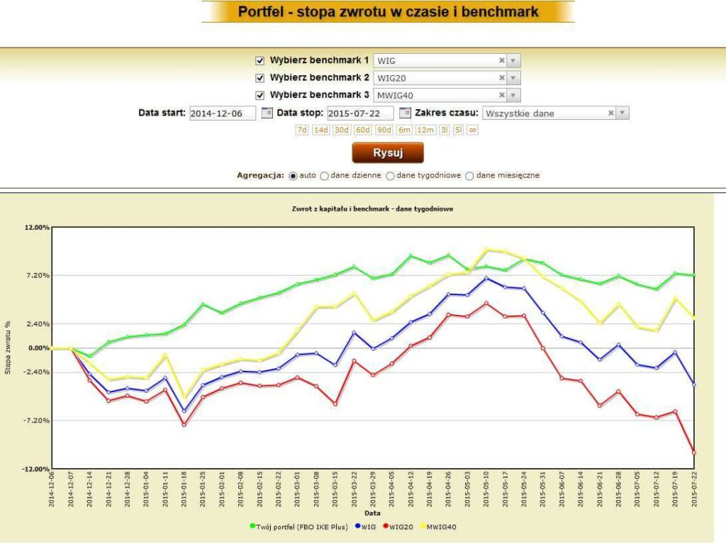 myfund pl benchmarki