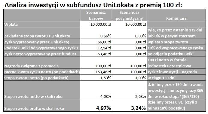 subfundusze unilokata