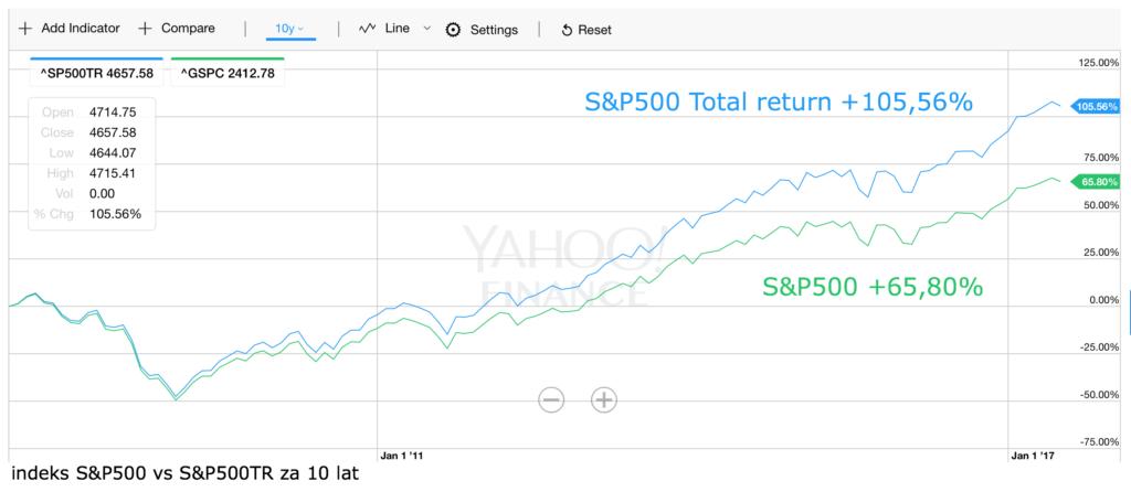 S&P500 TR vs S&P500 10Y