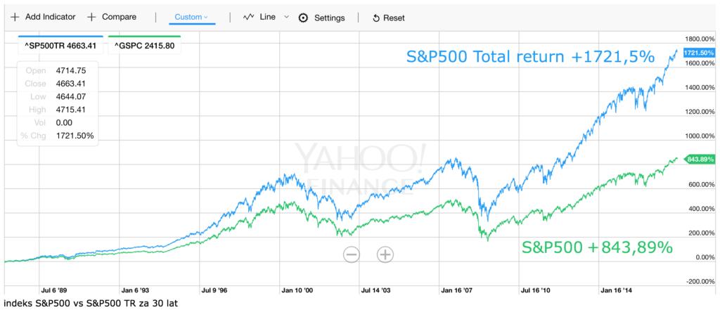 S&P500 TR vs S&P500 30Y