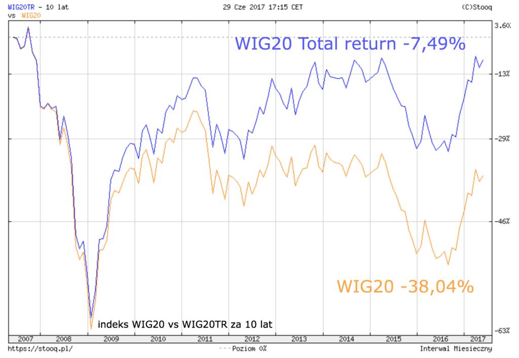 WIG20 TR vs WIG20 10Y