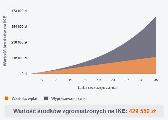 Finanse osobiste_IKE 6procent