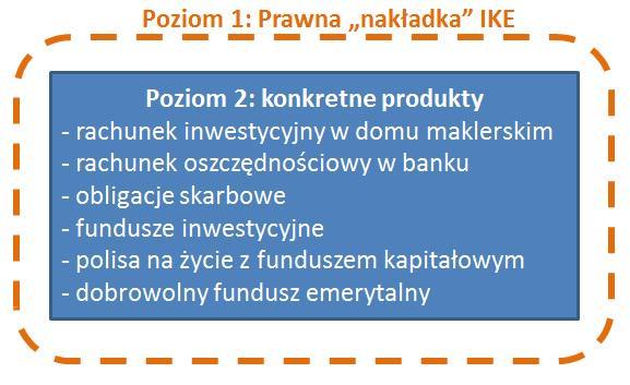 Finanse osobiste_IKE