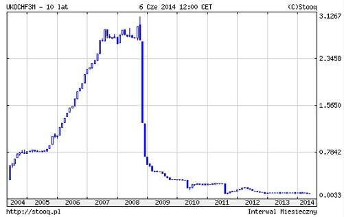 finanse osobiste LIBOR3M 10 lat_small