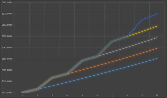 income-graph1