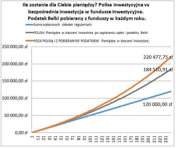 Polisy inwestycyjne Belka co roku - wykres