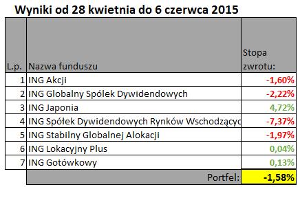 wyniki 28 kwi do6 cze