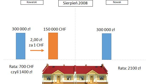 kredyt-we-frankach