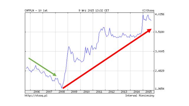 wzrost-ceny-franka