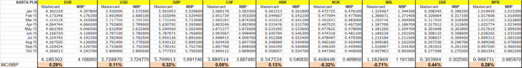 przewalutowanie przy płaceniu karta zagranica - porównanie kursu MasterCard iNBP
