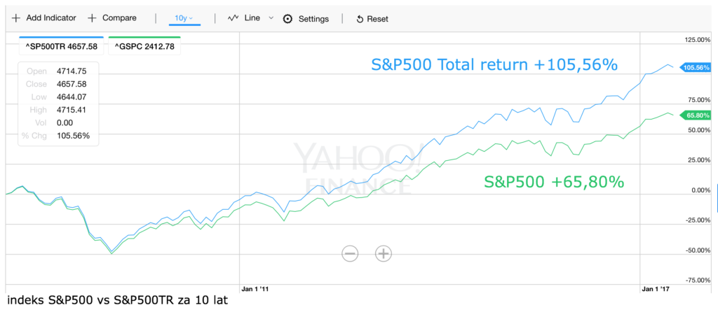 S&P500 TR vs S&P500 10Y