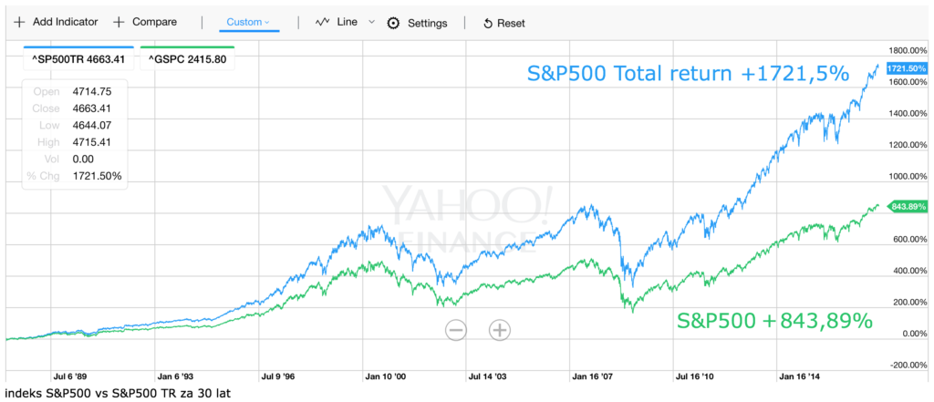 S&P500 TR vs S&P500 30Y