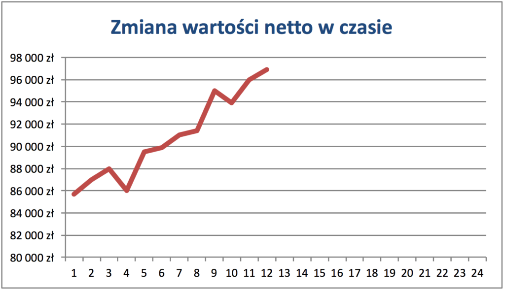 wartość netto Wykres