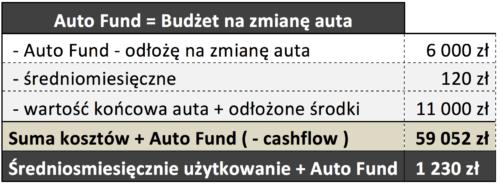 Tabela Auto fund