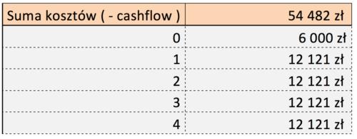 Tabela Suma kosztów