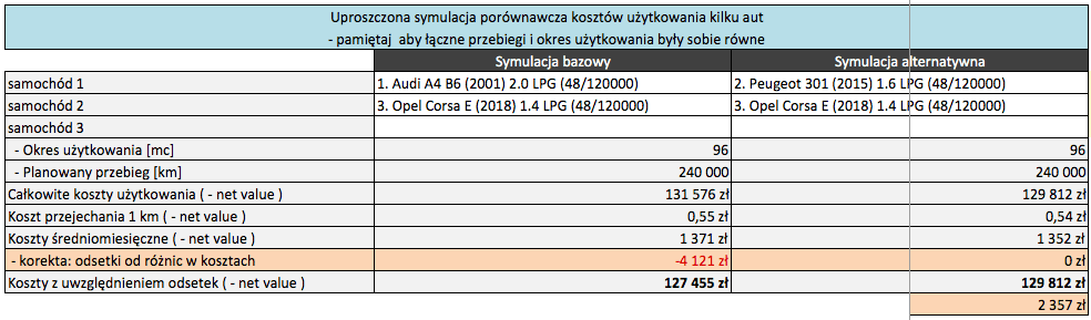 Tabela Symulacja przykład 2