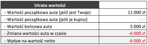 Tabela Utrata wartości