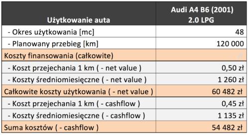 Tabela Użytkowanie auta