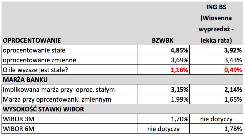 Zestawienie ofert kredytu hipotecznego BZWBK oraz ING Bank Śląski - kredyt hipoteczny ze stałym oprocentowaniem
