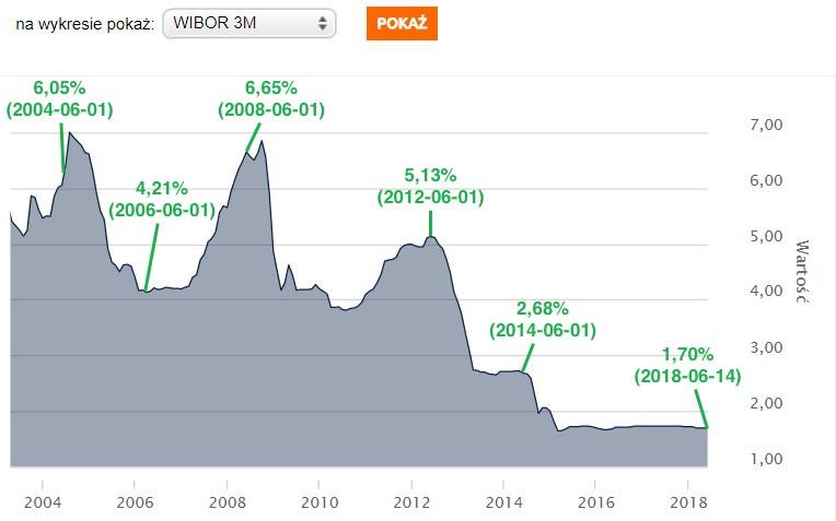 Wykres WIBORU 3M z ostatnich 15 lat