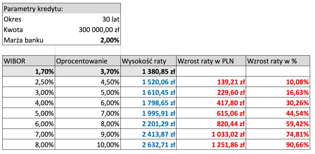 Wykres Jak wzrost WIBOR-u wpłynie na wysokość raty kredytu hipotecznego