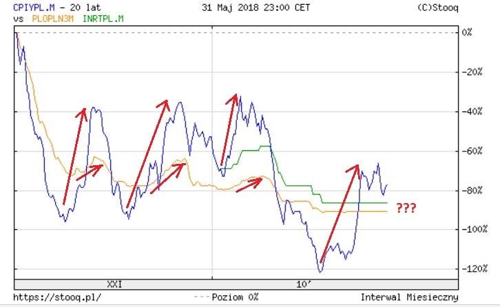 Zestawienie WIBORu (linia pomarańczowa) oraz inflacji (linia niebieska) z ostatnich 20 lat