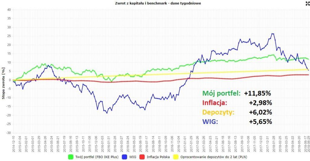 Wyniki portfela IKE Plus natle WIGu, depozytów iinflacji
