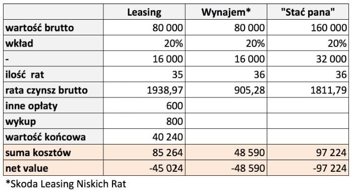 Leasing czywynajem długoterminowy samochodu - co się bardziej opłaca?