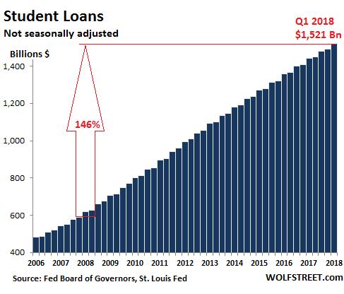Koszty życia wUSA - kredyty studenckie 2018