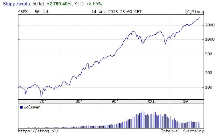 Wykres S&P500 zaostatnie 50 lat