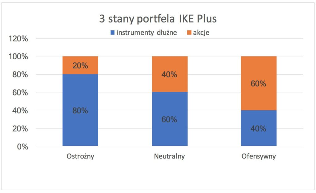 Wykres IKE Plus trzy stany portfela