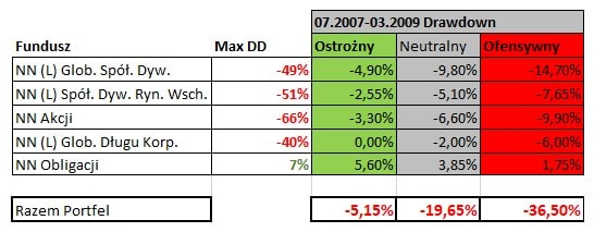 Drawdown - wpływ na wynik portfela IKE Plus