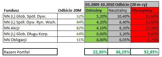 IKE Plus - wyniki trzech portfeli Odbicie