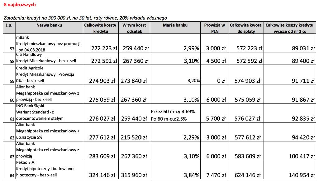 Ranking kredytów hipotecznych - 8 najdroższych ofert, wkład własny 20%