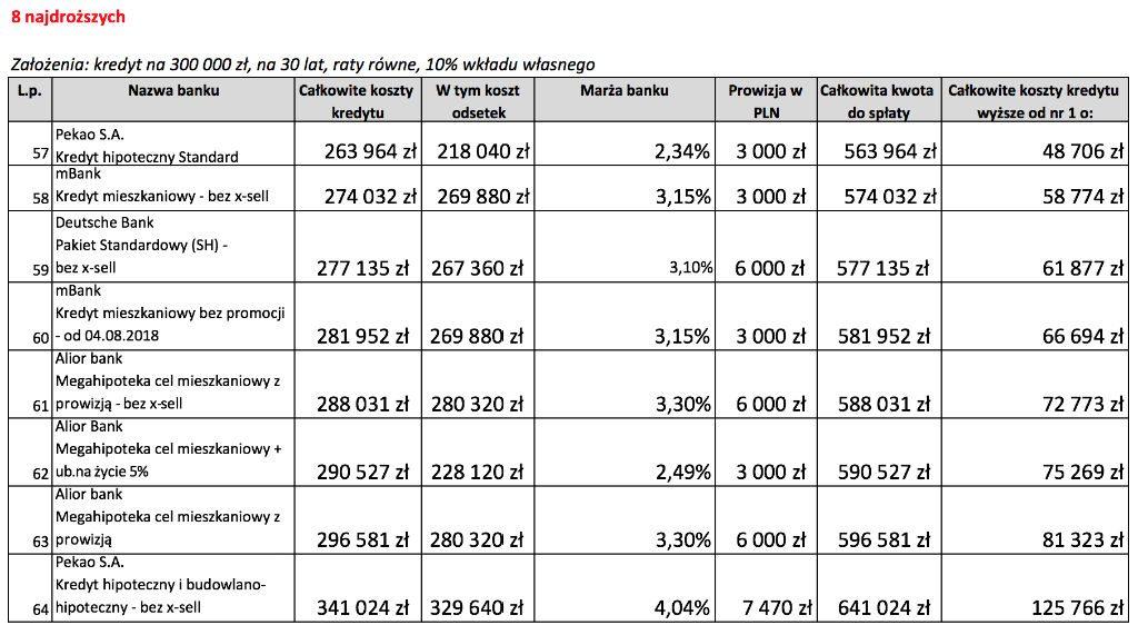 Kalkulator kredytu hipotecznego - ranking 2018