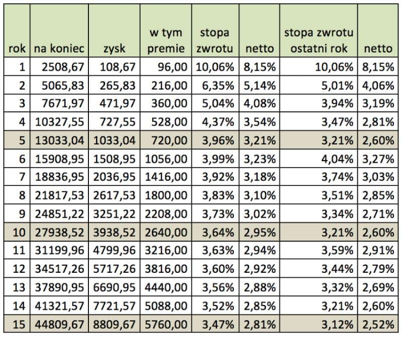Systematyczne oszczędzanie - wyniki po15 latach