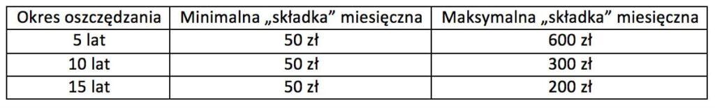 Oszczędzanie małych kwot - tabela minmaxskładka