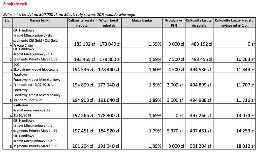 Kalkulator kredytu hipotecznego - ranking najtańsze oferty