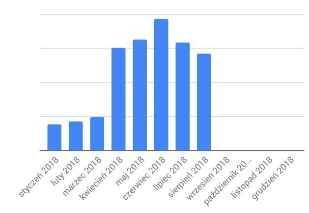 Zwiększenie zarobków wykres - prosty budżet domowy