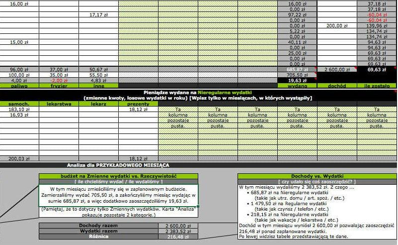 Przykładowy budżet domowy