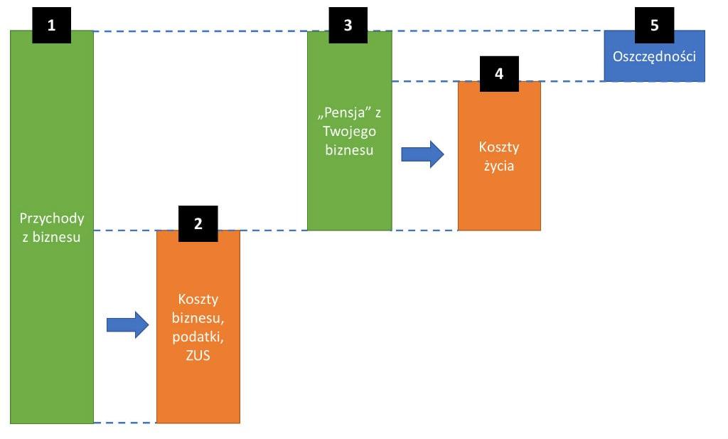 Własna działalność gospodarcza afinanse domowe