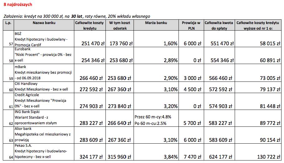8 najdroższych ofert kredytu hipotecznego na30 lat wpaździerniku 2018 r.