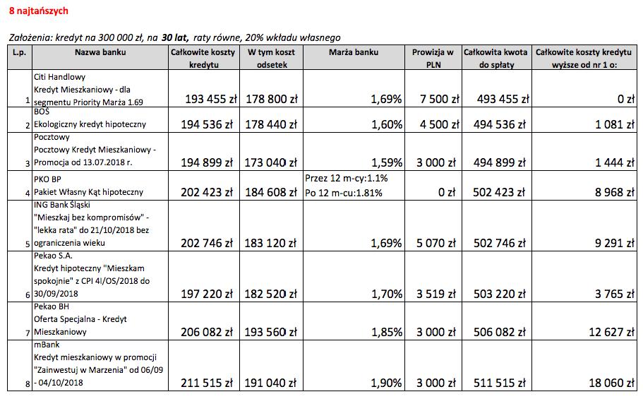 8 najtańszych ofert kredytu hipotecznego na30 lat wpaździerniku 2018 r.