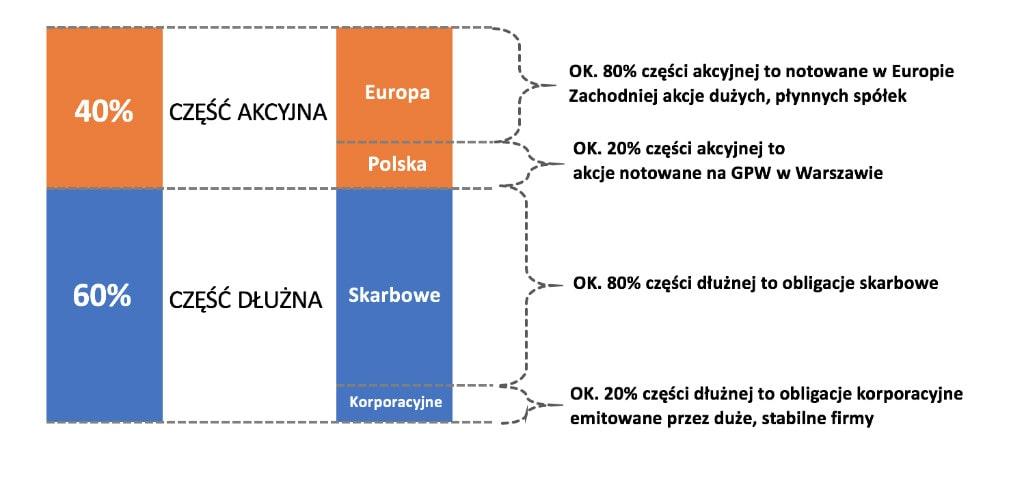 AXA Stabilnego Wzrostu - skład portfela